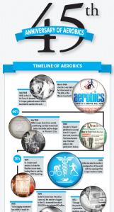 Timeline of Aerobics