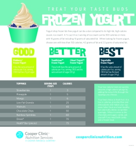 FrozenYogurtInfographic-01