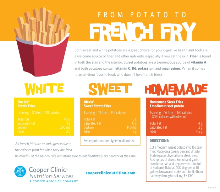 FrenchFryInfographic-01